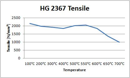02 Hot Work Tool Steel HG 2367 Tensile
