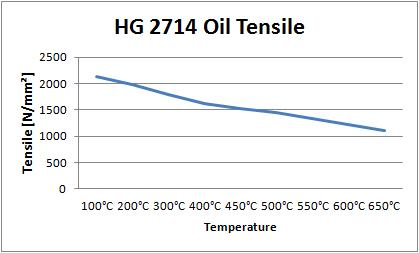 02 Hot Work Tool Steel HG 2714 Oil Tensile