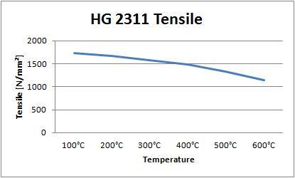 HG 2311 Tensile