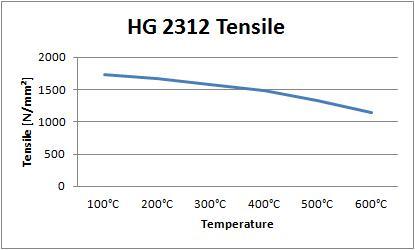 HG 2312 Tensile