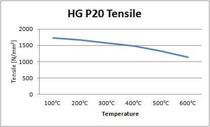 HG P20 Tensile