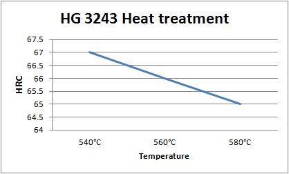 HG 3243