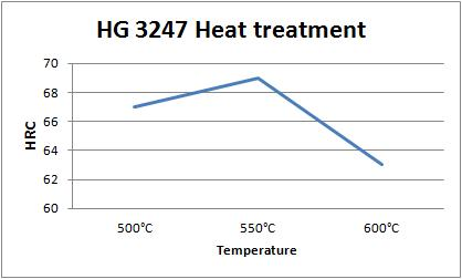 HG 3247