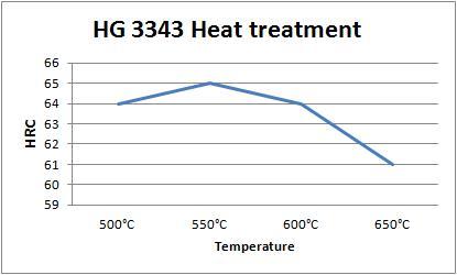 HG 3343
