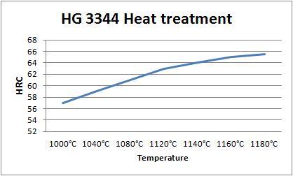 HG 3344