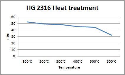 HG 2316