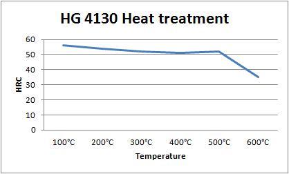HG 4130